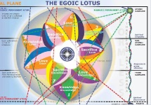 egoic lotus2