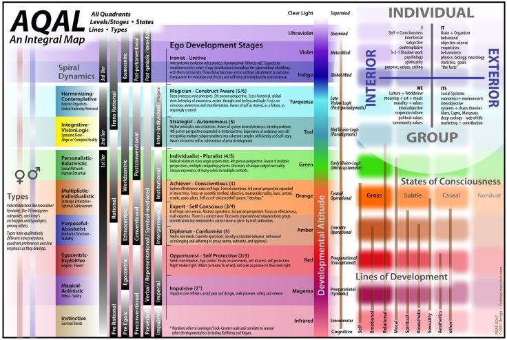 Integral Map