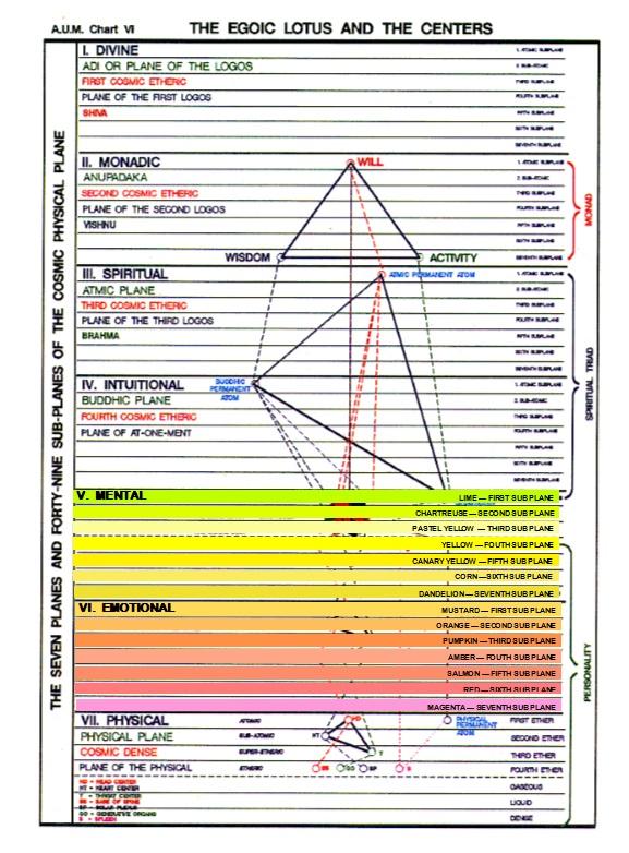 ageless-wisdom-chart-2