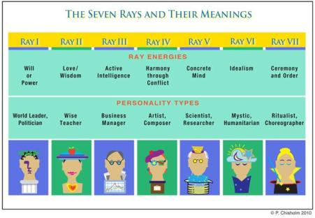 7 rays-chartFINAL3-pc