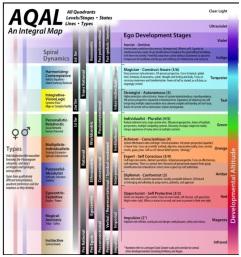 AQAL Partial
