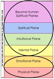 Bailey Chart Conscious and Unconscious