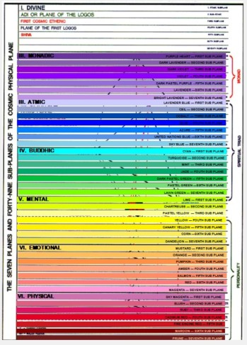 Bailey Chart With Colors