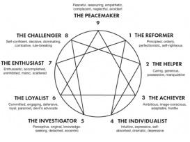 Enneagram Chart