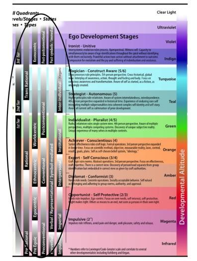 Integral Chart Circled