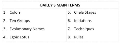 Main Terms