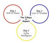 The 3 Rays of Aspect