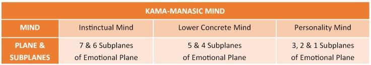 Kama Manas Three Types of Mind Bailey