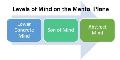 Mind on the Mental Plane
