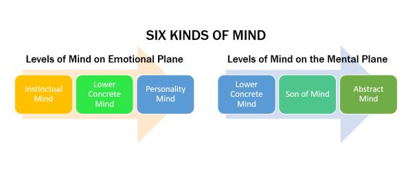 Six Kinds of Mind