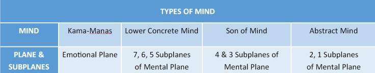 Types of Mind