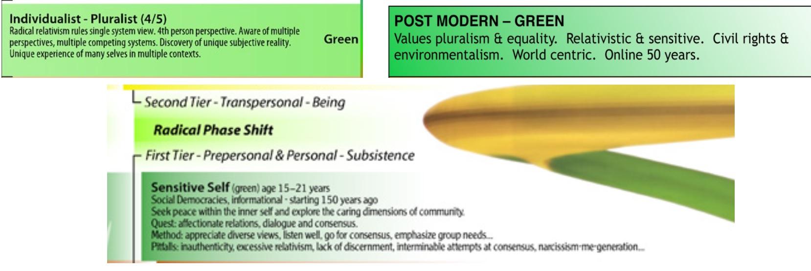 integral green