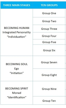 Stages Groups