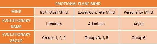 Mind on the Emotional Plane 2