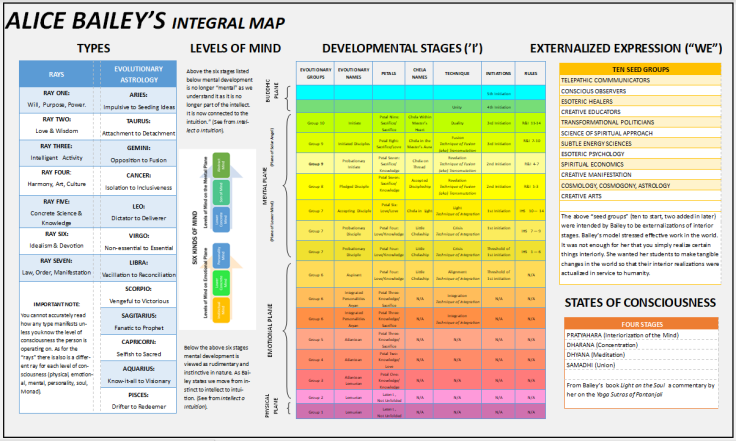 Bailey's Integral Map